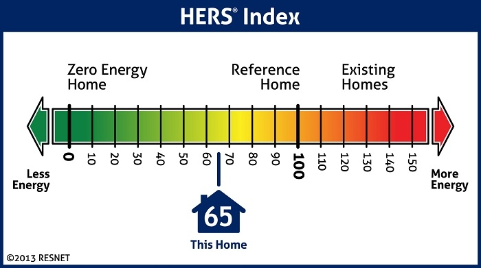The RESNET HERS Index for homes is like a mileage rating for cars; it shows how energy efficient your home is compared to others.